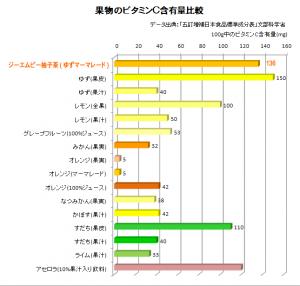 株式会社ジーエムピー「韓国高興産 柚子茶」と果物のビタミンC含有量比較グラフ